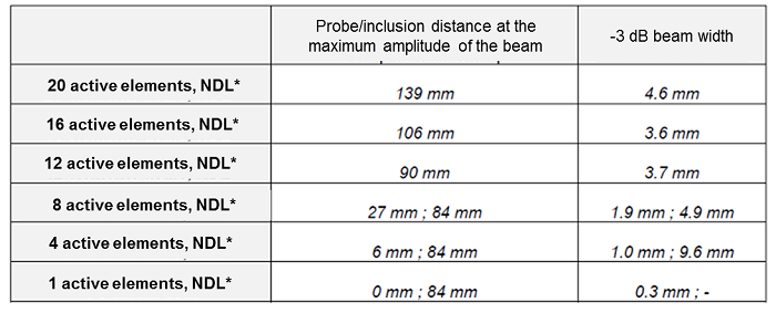 Inclusion in water - phased-array - Configuration without delay law